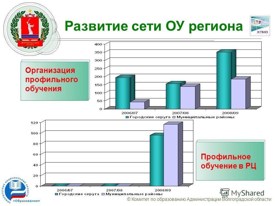 © Комитет по образованию Администрации Волгоградской области Развитие сети ОУ региона Организация профильного обучения Профильное обучение в РЦ