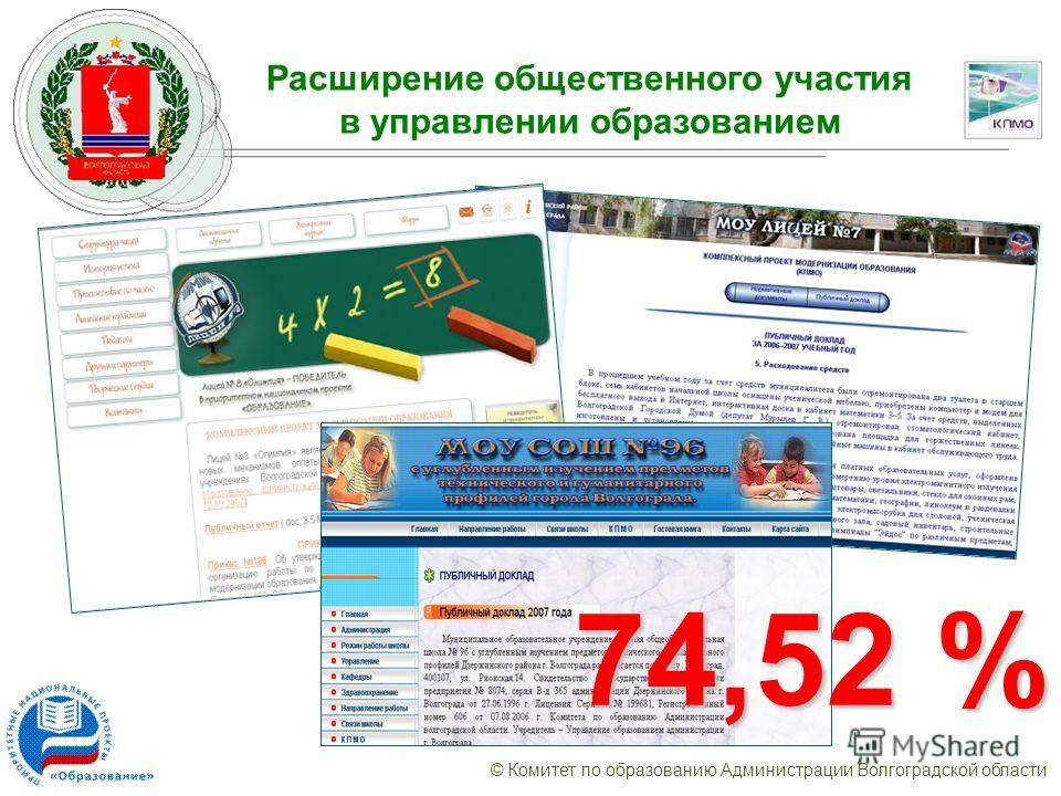 © Комитет по образованию Администрации Волгоградской области Расширение общественного участия в управлении образованием 74,52 %