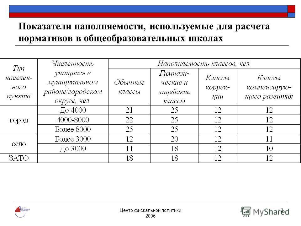 Центр фискальной политики 2006 12 Показатели наполняемости, используемые для расчета нормативов в общеобразовательных школах