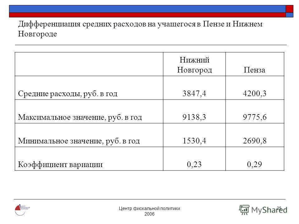 Центр фискальной политики 2006 25 Дифференциация средних расходов на учащегося в Пензе и Нижнем Новгороде Нижний НовгородПенза Средние расходы, руб. в год3847,44200,3 Максимальное значение, руб. в год9138,39775,6 Минимальное значение, руб. в год1530,
