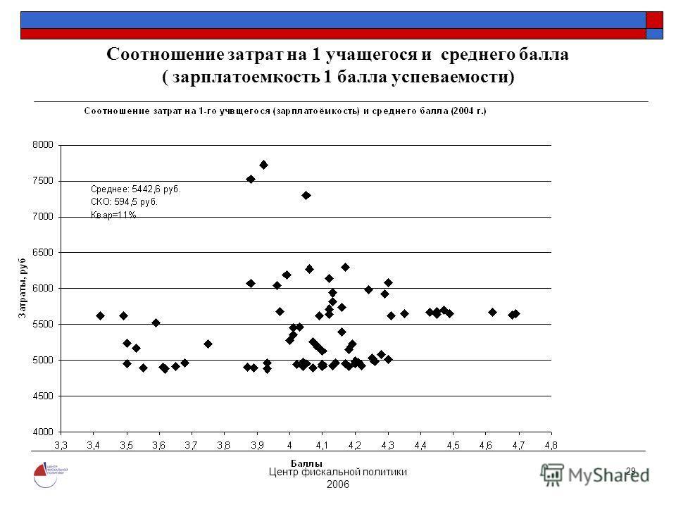 Центр фискальной политики 2006 29 Соотношение затрат на 1 учащегося и среднего балла ( зарплатоемкость 1 балла успеваемости)