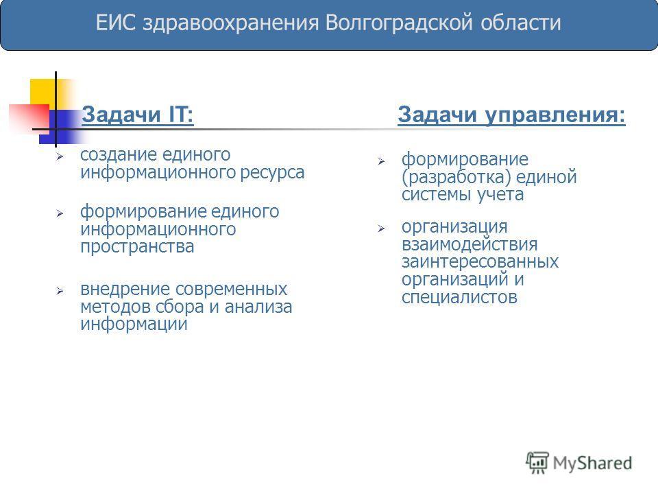 Задачи IT: ЕИС здравоохранения Волгоградской области Задачи управления: формирование (разработка) единой системы учета создание единого информационного ресурса формирование единого информационного пространства организация взаимодействия заинтересован