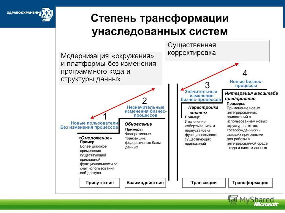 Модернизация «окружения» и платформы без изменения программного кода и структуры данных Существенная корректировка