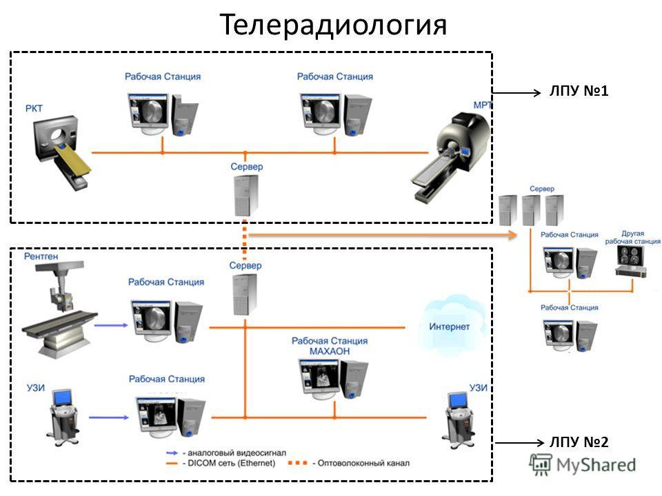 Телерадиология ЛПУ 1 ЛПУ 2