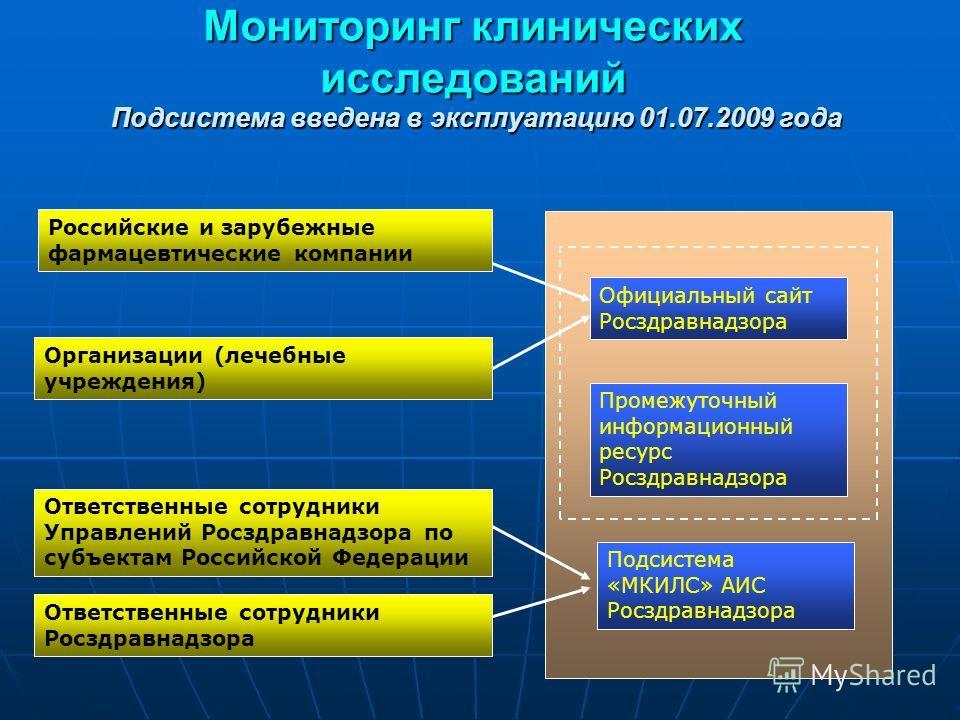 Мониторинг клинических исследований Подсистема введена в эксплуатацию 01.07.2009 года Официальный сайт Росздравнадзора Промежуточный информационный ресурс Росздравнадзора Подсистема «МКИЛС» АИС Росздравнадзора Организации (лечебные учреждения) Ответс