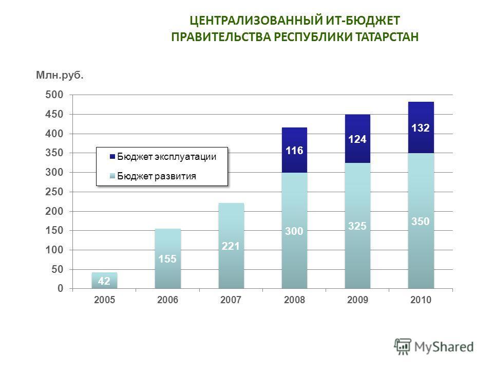 ЦЕНТРАЛИЗОВАННЫЙ ИТ-БЮДЖЕТ ПРАВИТЕЛЬСТВА РЕСПУБЛИКИ ТАТАРСТАН Млн.руб.