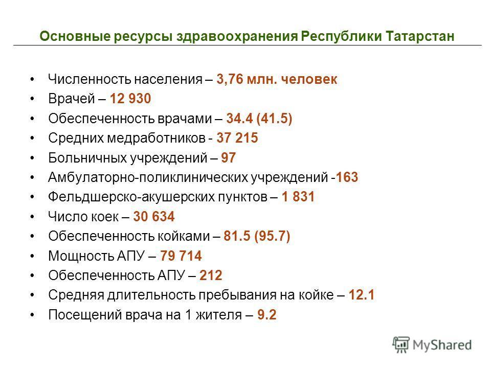 Основные ресурсы здравоохранения Республики Татарстан Численность населения – 3,76 млн. человек Врачей – 12 930 Обеспеченность врачами – 34.4 (41.5) Средних медработников - 37 215 Больничных учреждений – 97 Амбулаторно-поликлинических учреждений -163