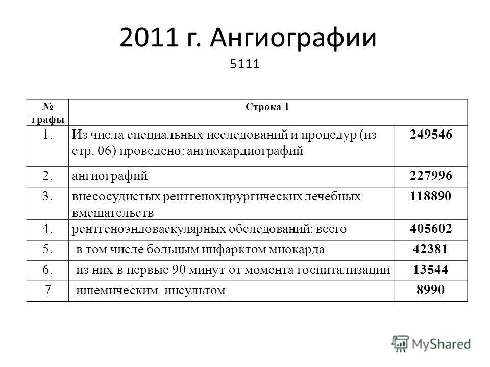 2011 г. Ангиографии 5111 графы Строка 1 1.Из числа специальных исследований и процедур (из стр. 06) проведено: ангиокардиографий 249546 2.ангиографий227996 3.внесосудистых рентгенохирургических лечебных вмешательств 118890 4.рентгеноэндоваскулярных о