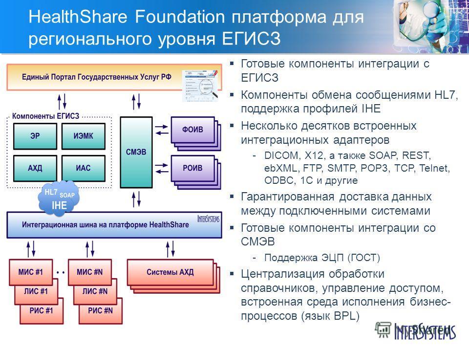 HealthShare Foundation платформа для регионального уровня ЕГИСЗ Готовые компоненты интеграции с ЕГИСЗ Компоненты обмена сообщениями HL7, поддержка профилей IHE Несколько десятков встроенных интеграционных адаптеров DICOM, X12, а также SOAP, REST, eb