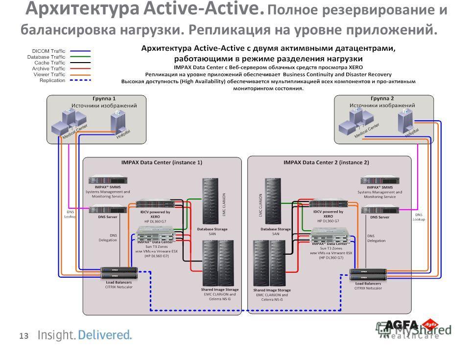 13 Архитектура Active-Active. Полное резервирование и балансировка нагрузки. Репликация на уровне приложений.