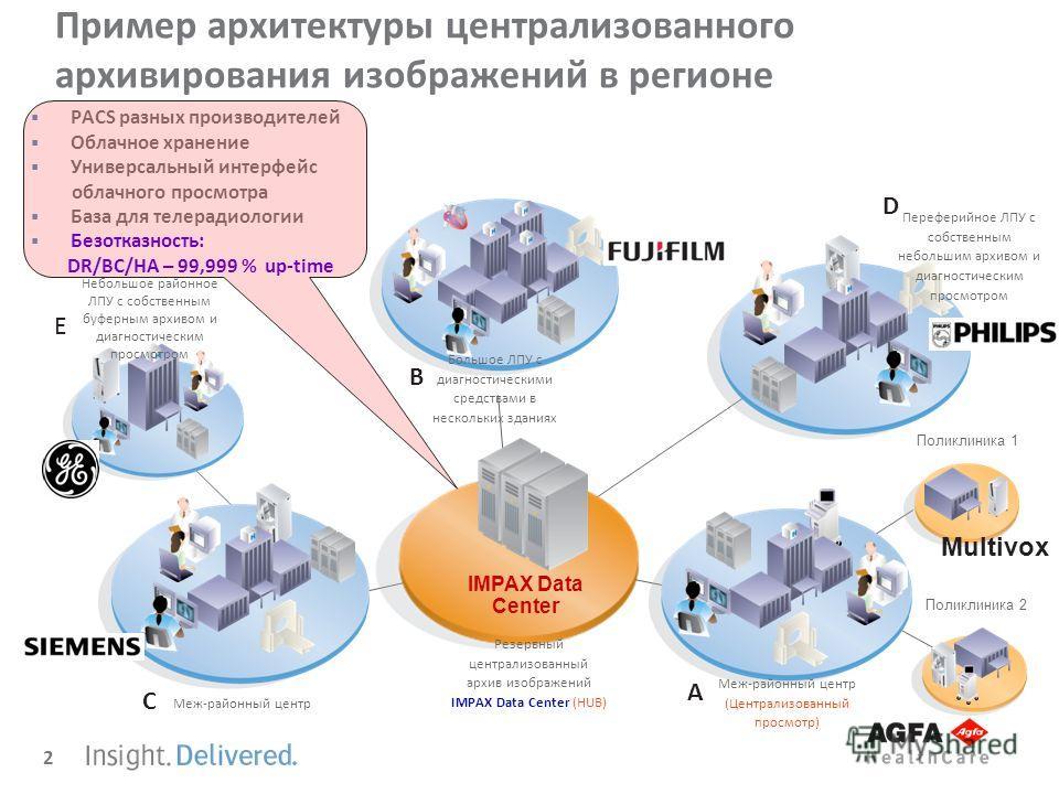 2 Пример архитектуры централизованного архивирования изображений в регионе PACS разных производителей Облачное хранение Универсальный интерфейс облачного просмотра База для телерадиологии Безотказность: DR/BC/HA – 99,999 % up-time IMPAX Data Center Р
