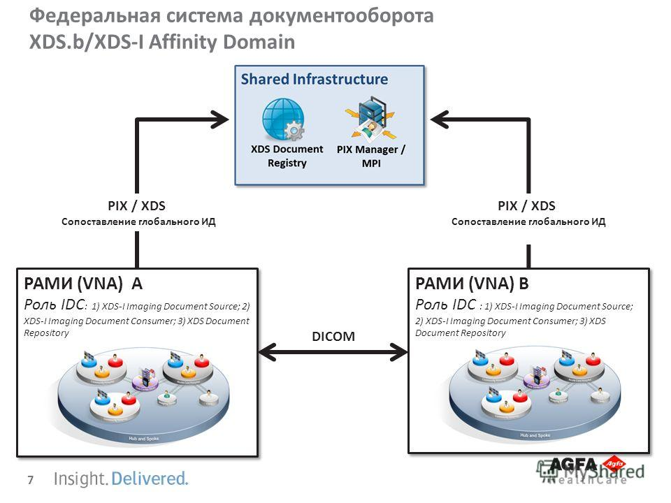 7 Федеральная система документооборота XDS.b/XDS-I Affinity Domain РАМИ (VNA) А Роль IDC : 1) XDS-I Imaging Document Source; 2) XDS-I Imaging Document Consumer; 3) XDS Document Repository РАМИ (VNA) А Роль IDC : 1) XDS-I Imaging Document Source; 2) X