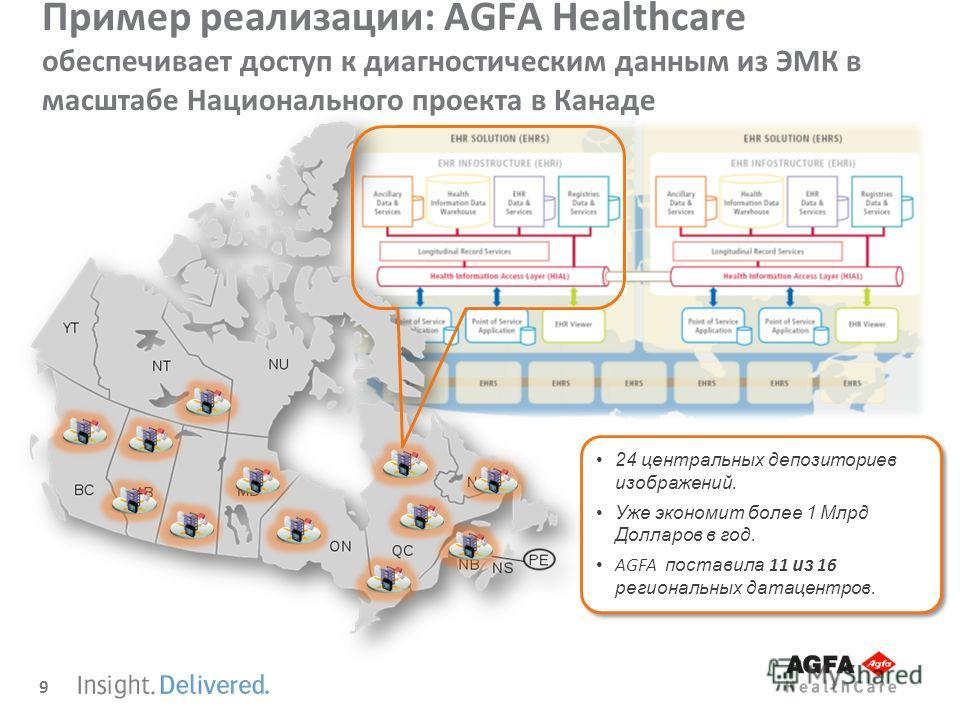 9 Пример реализации: AGFA Healthcare обеспечивает доступ к диагностическим данным из ЭМК в масштабе Национального проекта в Канаде 24 центральных депозиториев изображений. Уже экономит более 1 Млрд Долларов в год. AGFA поставила 11 из 16 региональных