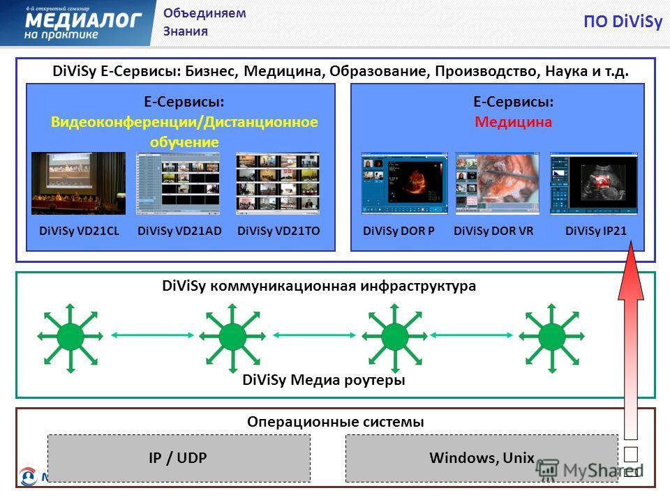 DiViSy Медиа роутеры IP / UDPWindows, Unix DiViSy коммуникационная инфраструктура E-Сервисы: Видеоконференции/Дистанционное обучение E-Сервисы: Медицина DiViSy VD21CLDiViSy VD21ADDiViSy VD21TODiViSy DOR PDiViSy DOR VRDiViSy IP21 Операционные системы
