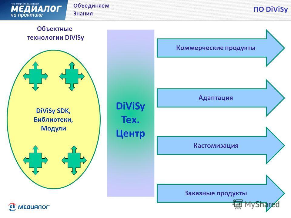 DiViSy Тех. Центр ПО DiViSy Объединяем Знания DiViSy SDK, Библиотеки, Модули Объектные технологии DiViSy Коммерческие продукты Адаптация Кастомизация Заказные продукты