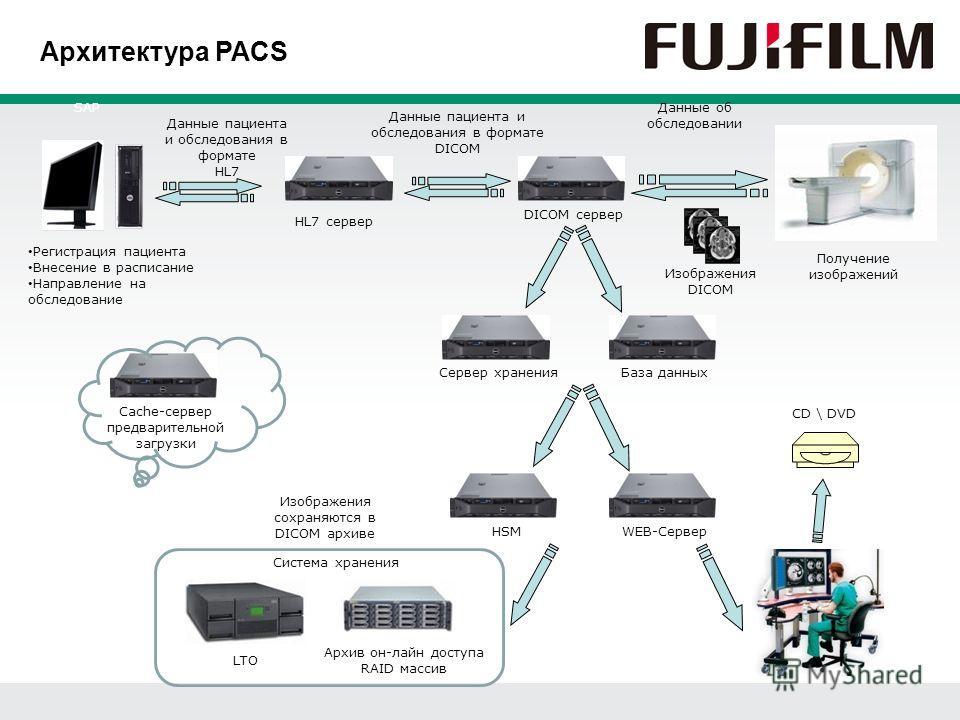 Данные пациента и обследования в формате DICOM Изображения сохраняются в DICOM архиве Архитектура PACS Регистрация пациента Внесение в расписание Направление на обследование SAP Данные пациента и обследования в формате HL7 HL7 сервер DICOM сервер Дан
