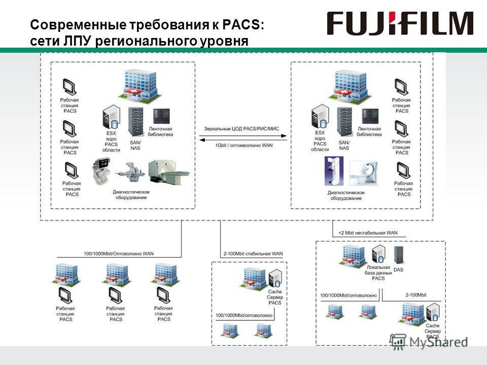 Современные требования к PACS: сети ЛПУ регионального уровня