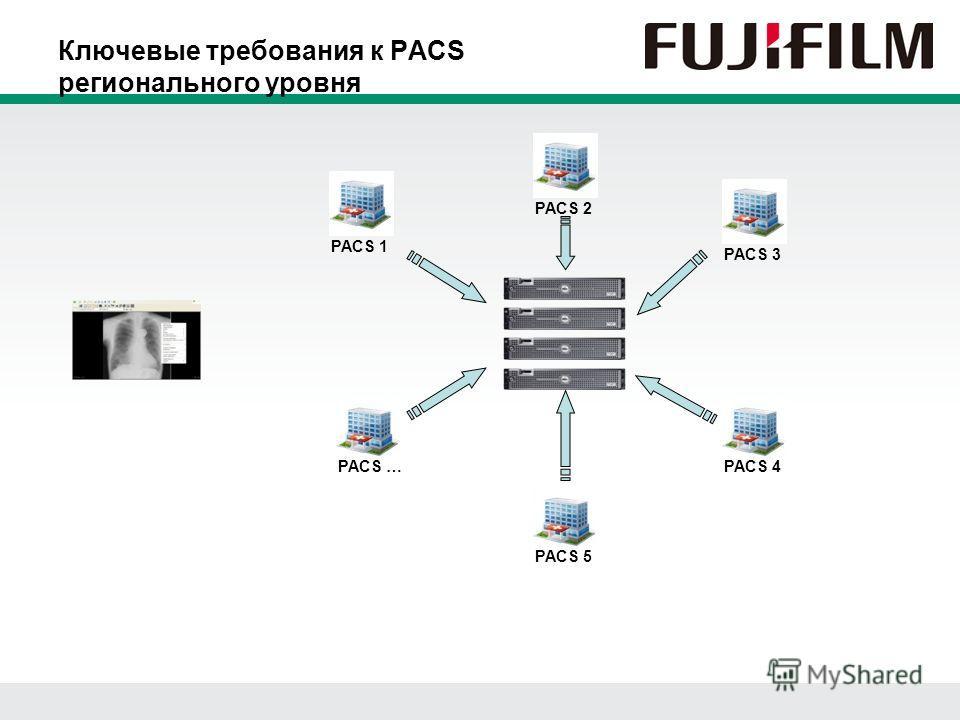 Ключевые требования к PACS регионального уровня PACS 1 PACS 2 PACS 3 PACS 4 PACS 5 PACS …