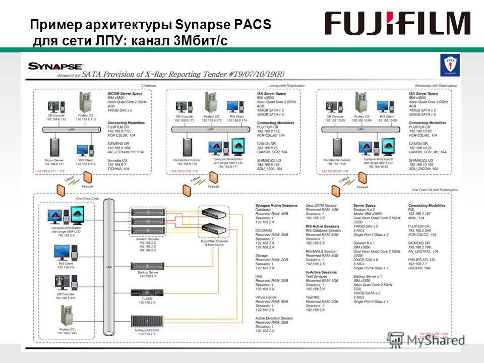 Пример архитектуры Synapse PACS для сети ЛПУ: канал 3Мбит/с
