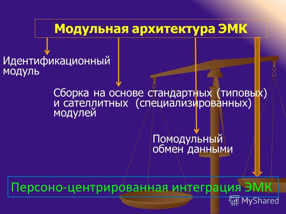 Модульная архитектура ЭМК Идентификационный модуль Сборка на основе стандартных (типовых) и сателлитных (специализированных) модулей Помодульный обмен данными Персоно-центрированная интеграция ЭМК