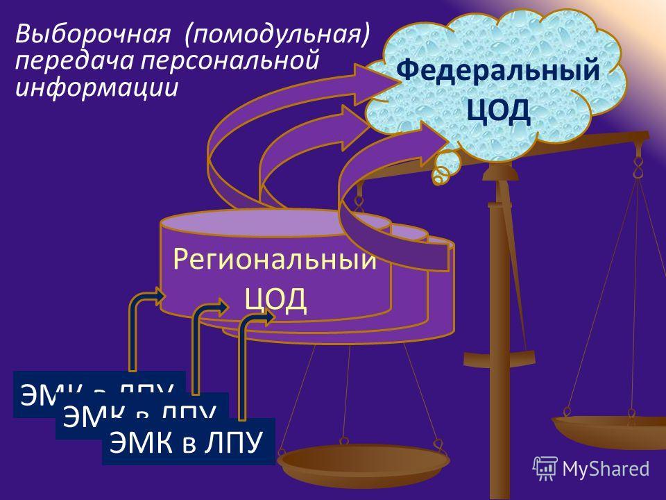 ЭМК в ЛПУ Региональный ЦОД Федеральный ЦОД Выборочная (помодульная) передача персональной информации