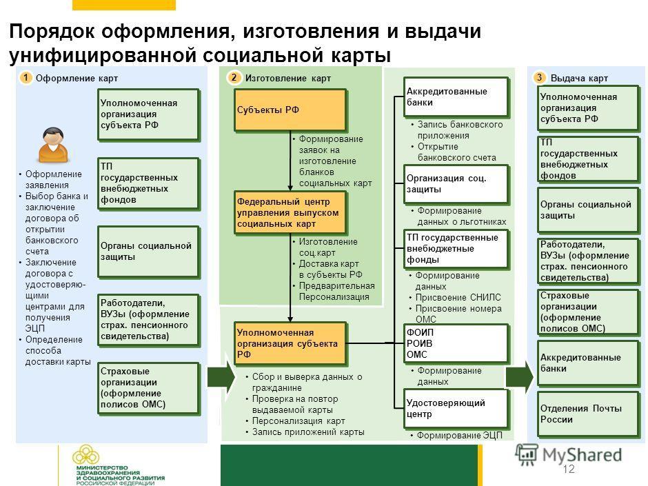 Структура стоимости унифицированной социальной карты * Цифры приведены из расчета пяти лет, требует отдельного законодательного регулирования Направления расходовСтоимость, руб. Стоимость изготовления одной заготовки для социальной карты116 Стоимость