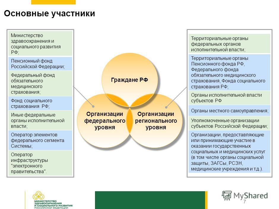 Принципы создания Системы Использование юридически значимого электронного документооборота при организации информационного взаимодействия, а также минимизация ручного и исключение повторного ввода информации; Стандартизация, унификация, преемственнос