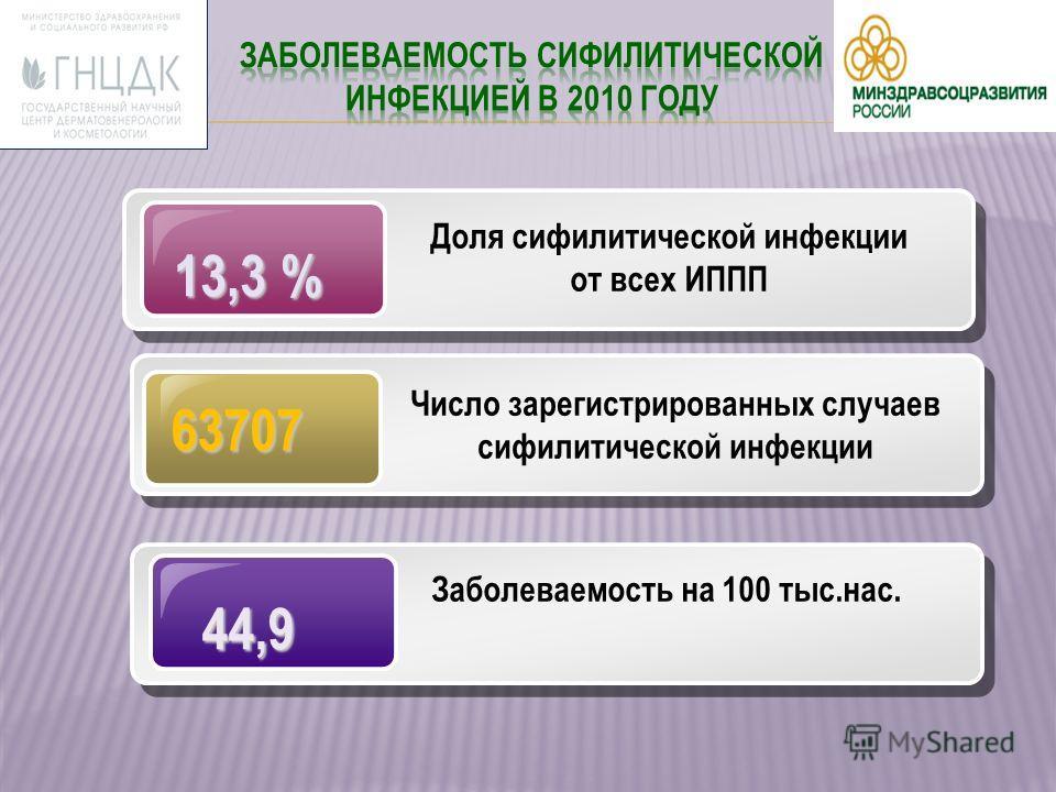 63707 Число зарегистрированных случаев сифилитической инфекции 44,9 44,9 Заболеваемость на 100 тыс.нас. 13,3 % Доля сифилитической инфекции от всех ИППП