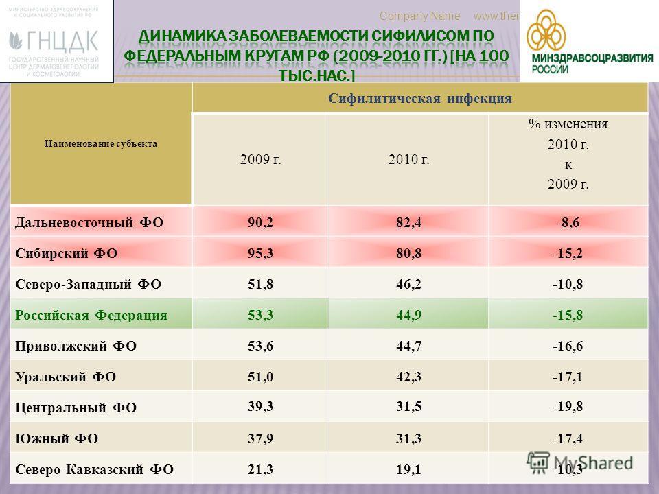 Наименование субъекта Сифилитическая инфекция 2009 г.2010 г. % изменения 2010 г. к 2009 г. Дальневосточный ФО90,282,4-8,6 Сибирский ФО95,380,8-15,2 Северо-Западный ФО51,846,2-10,8 Российская Федерация53,344,9-15,8 Приволжский ФО53,644,7-16,6 Уральски