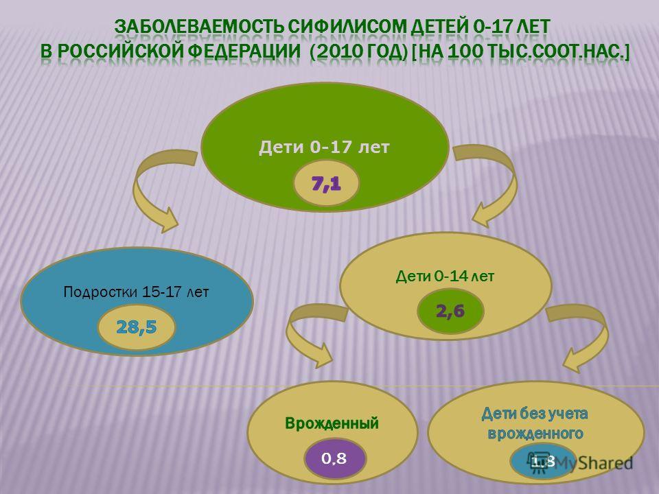 Дети 0-17 лет Подростки 15-17 лет Дети 0-14 лет 1,8 0,8
