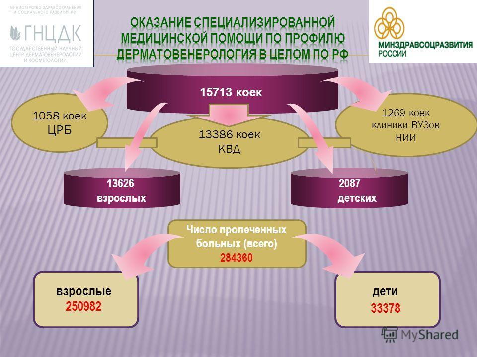 взрослые 250982 дети 33378 15713 коек 1269 коек клиники ВУЗов НИИ 1058 коек ЦРБ 13626 взрослых 2087 детских 13386 коек КВД Число пролеченных больных (всего) 284360