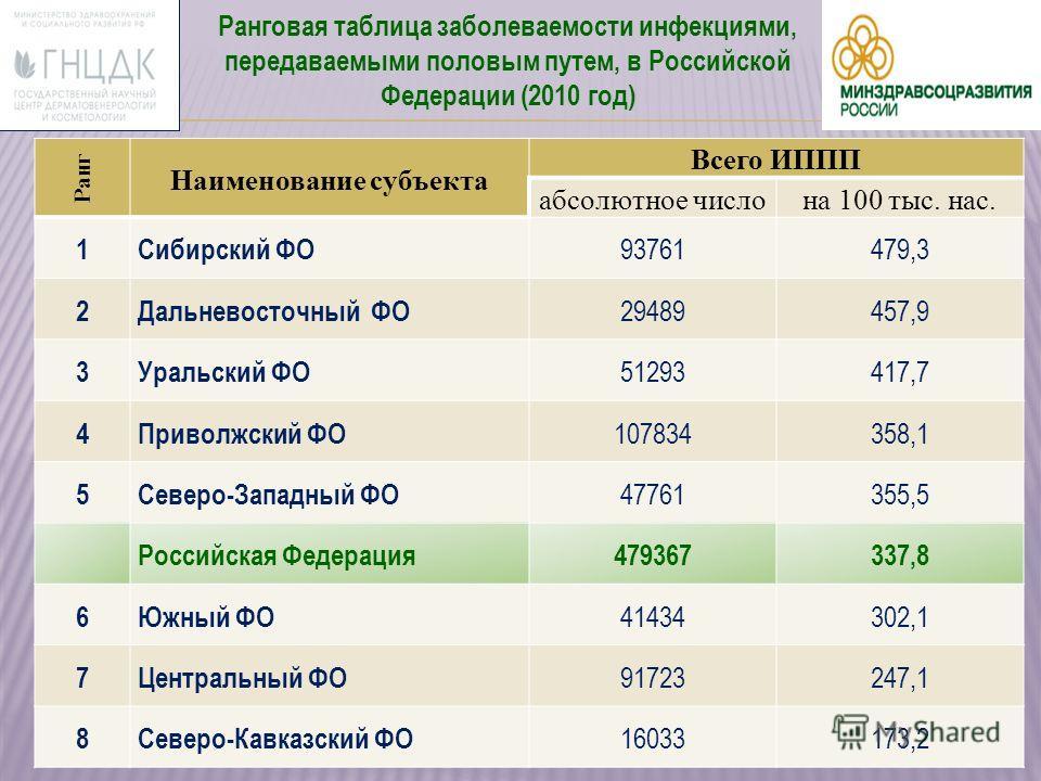 Ранговая таблица заболеваемости инфекциями, передаваемыми половым путем, в Российской Федерации (2010 год) Ранг Наименование субъекта Всего ИППП абсолютное числона 100 тыс. нас. 1Сибирский ФО 93761479,3 2Дальневосточный ФО 29489457,9 3Уральский ФО 51
