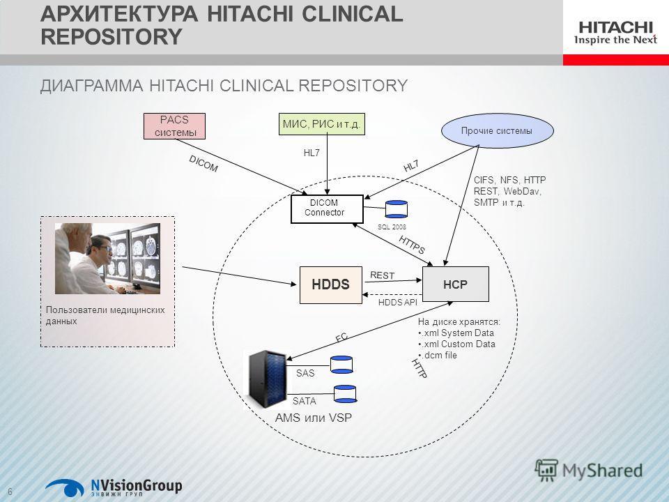 6 Пользователи медицинских данных DICOM Connector SQL 2008 PACS системы DICOM МИС, РИС и т.д. HL7 Прочие системы HL7 HCP CIFS, NFS, HTTP REST, WebDav, SMTP и т.д. AMS или VSP SAS SATA HDDS FC HTTPS На диске хранятся:.xml System Data.xml Custom Data.d