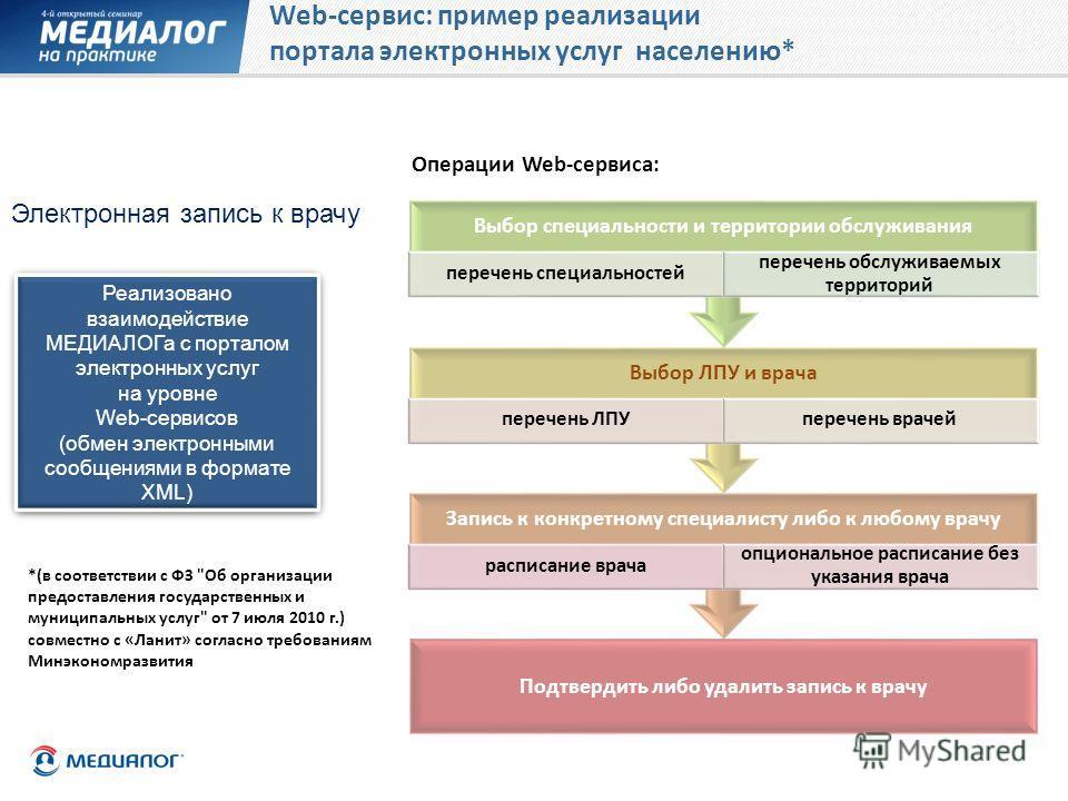 Web-сервис: пример реализации портала электронных услуг населению* Электронная запись к врачу Реализовано взаимодействие МЕДИАЛОГа с порталом электронных услуг на уровне Web-сервисов (обмен электронными сообщениями в формате XML) Реализовано взаимоде