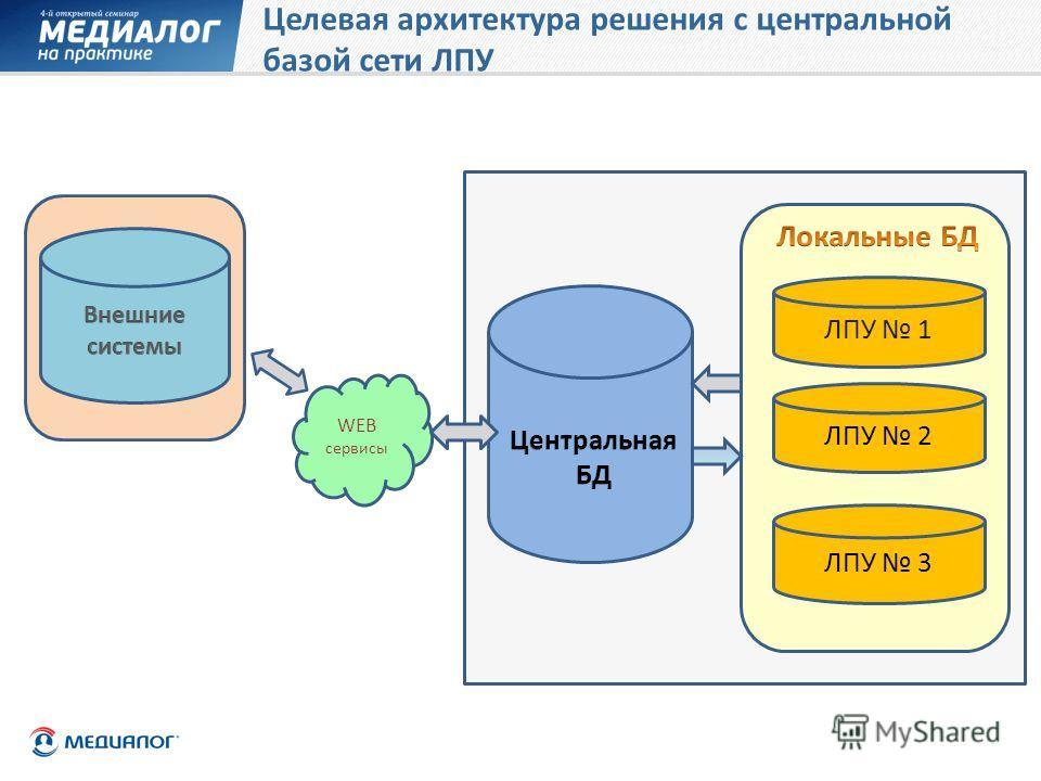 Целевая архитектура решения c центральной базой сети ЛПУ ЛПУ 3 ЛПУ 2 WEB сервисы ЛПУ 1
