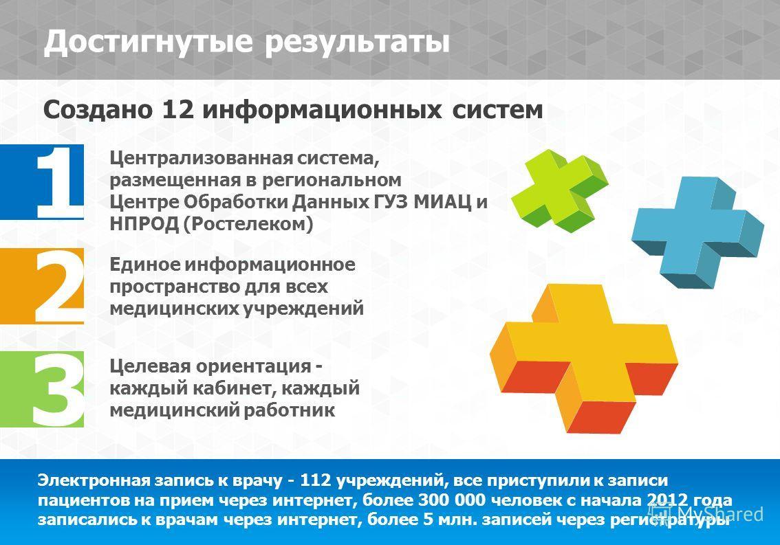 Достигнутые результаты 3 2 1 Централизованная система, размещенная в региональном Центре Обработки Данных ГУЗ МИАЦ и НПРОД (Ростелеком) Единое информационное пространство для всех медицинских учреждений Целевая ориентация - каждый кабинет, каждый мед