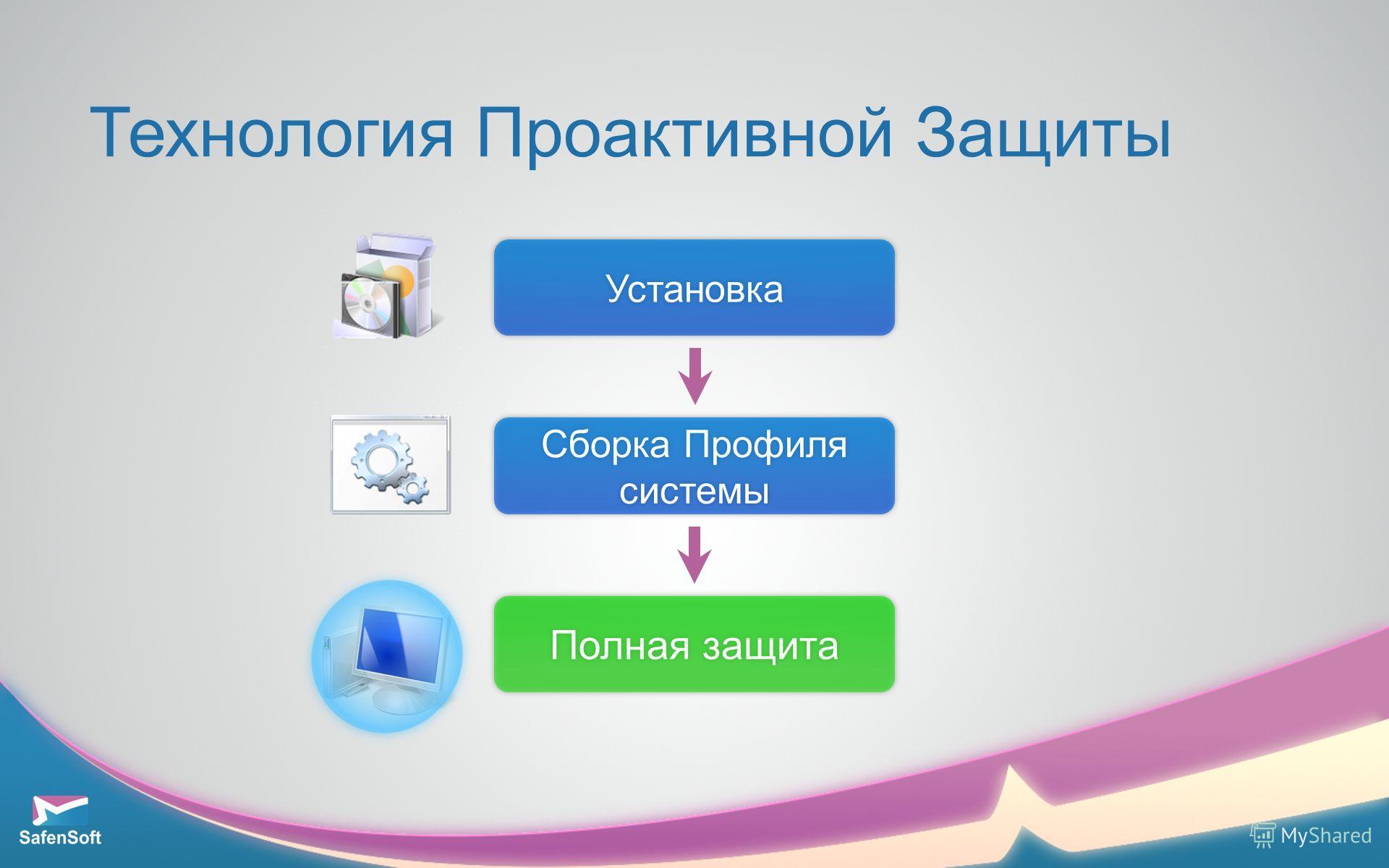 Технология Проактивной Защиты Установка Сборка Профиля системы Полная защита