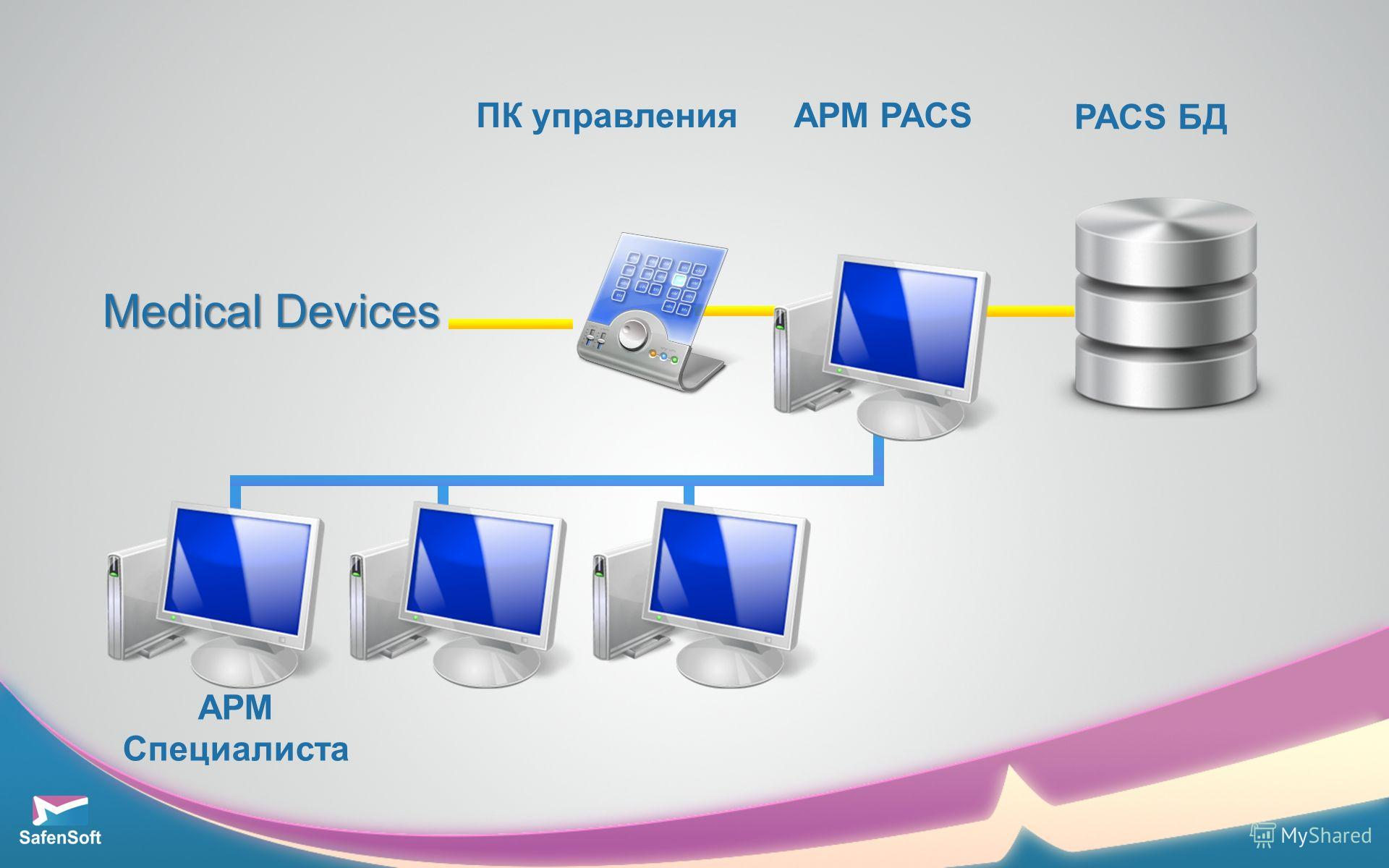 АРМ Специалиста АРМ PACS PACS БД Medical Devices ПК управления