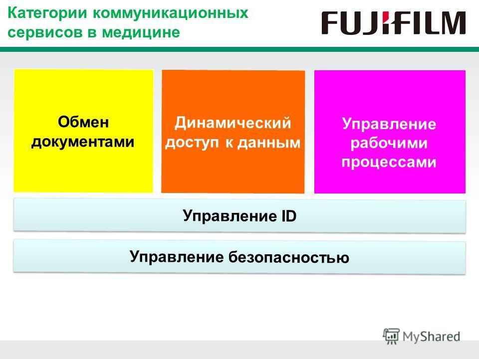 Динамический доступ к данным Управление рабочими процессами Обмен документами Управление ID Управление безопасностью Категории коммуникационных сервисов в медицине