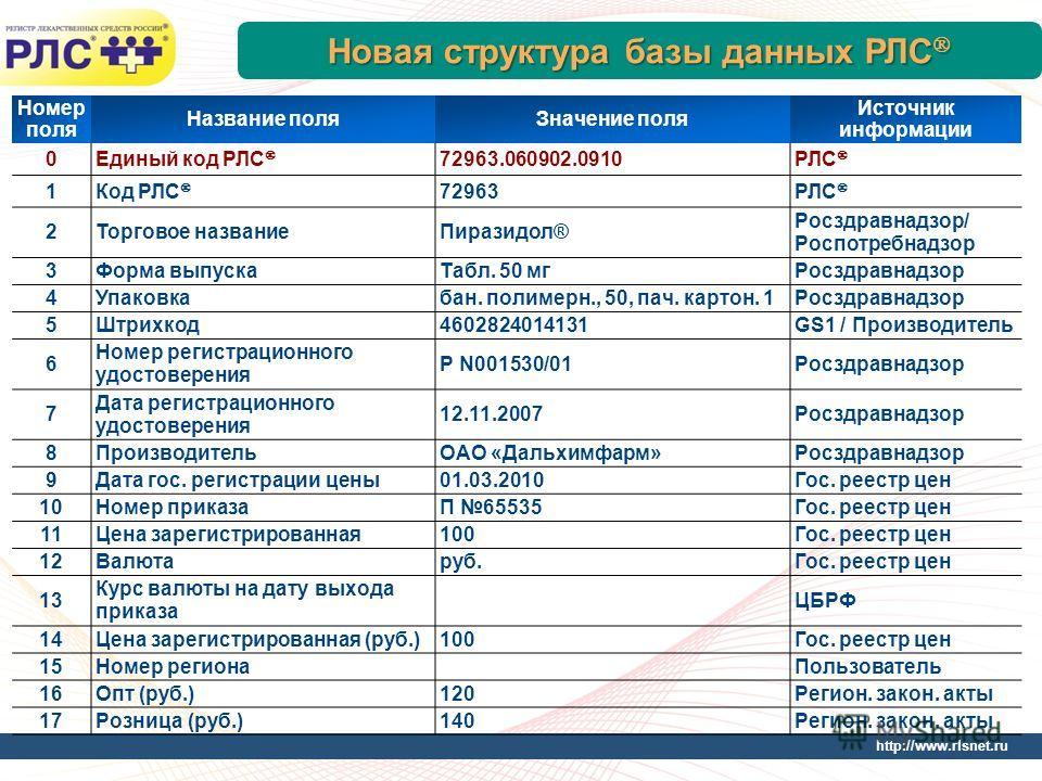http://www.rlsnet.ru Новая структура базы данных РЛС Новая структура базы данных РЛС Номер поля Название поляЗначение поля Источник информации 0Единый код РЛС 72963.060902.0910РЛС 1Код РЛС 72963РЛС 2Торговое названиеПиразидол® Росздравнадзор/ Роспотр