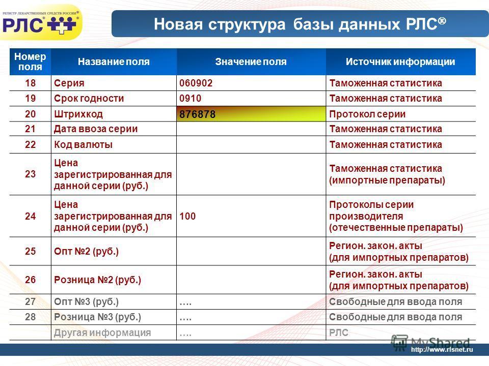http://www.rlsnet.ru Новая структура базы данных РЛС Номер поля Название поляЗначение поляИсточник информации 18Серия060902Таможенная статистика 19Срок годности0910Таможенная статистика 20Штрихкод 876878 Протокол серии 21Дата ввоза серииТаможенная ст