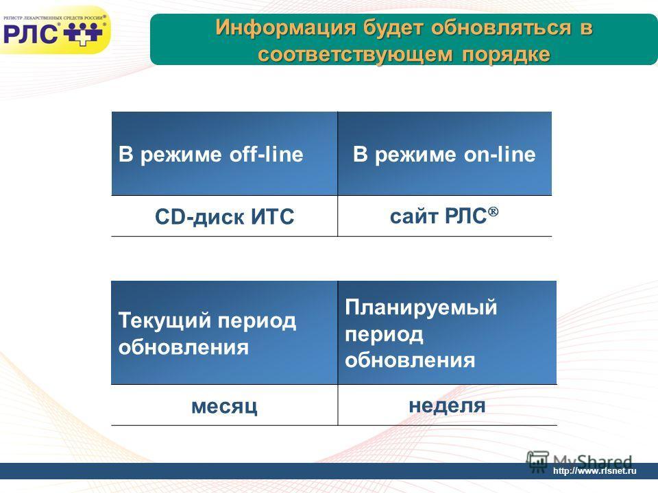 http://www.rlsnet.ru Информация будет обновляться в соответствующем порядке В режиме off-lineВ режиме on-line CD-диск ИТС сайт РЛС Текущий период обновления Планируемый период обновления месяц неделя