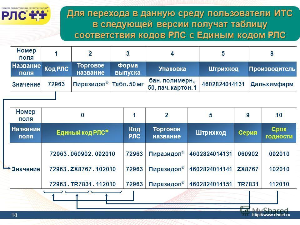 http://www.rlsnet.ru Для перехода в данную среду пользователи ИТС в следующей версии получат таблицу соответствия кодов РЛС с Единым кодом РЛС 18 Номер поля 123458 Название поля Код РЛС Торговое название Форма выпуска УпаковкаШтрихкодПроизводитель Зн