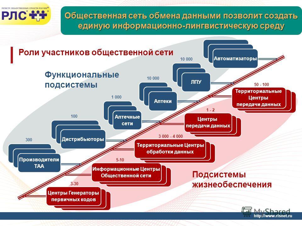 http://www.rlsnet.ru Общественная сеть обмена данными позволит создать единую информационно-лингвистическую среду Роли участников общественной сети Функциональные подсистемы Подсистемы жизнеобеспечения 10 000 1 000 100 300 Дистрибьюторы Производители