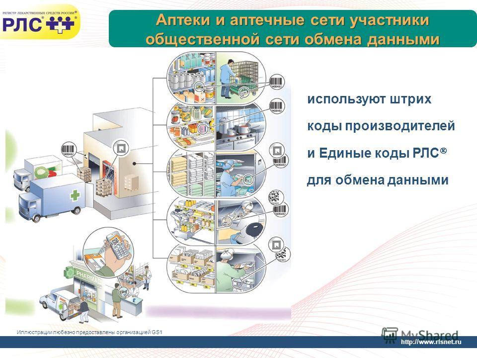 http://www.rlsnet.ru Аптеки и аптечные сети участники общественной сети обмена данными используют штрих коды производителей и Единые коды РЛС для обмена данными Иллюстрации любезно предоставлены организацией GS1