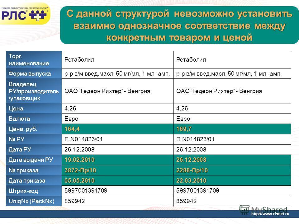 http://www.rlsnet.ru С данной структурой невозможно установить взаимно однозначное соответствие между конкретным товаром и ценой Торг. наименование Ретаболил Форма выпускар-р в/м введ.масл. 50 мг/мл, 1 мл -амп. Владелец РУ/производитель /упаковщик ОА