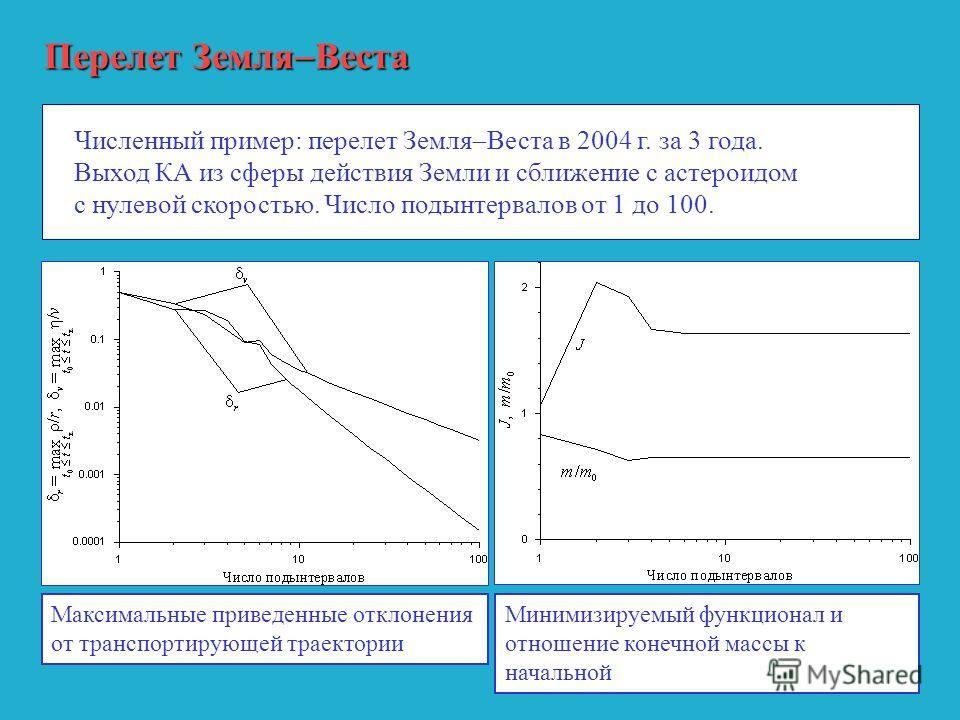 Перелет Земля Веста Численный пример: перелет Земля Веста в 2004 г. за 3 года. Выход КА из сферы действия Земли и сближение с астероидом с нулевой скоростью. Число подынтервалов от 1 до 100. Максимальные приведенные отклонения от транспортирующей тра