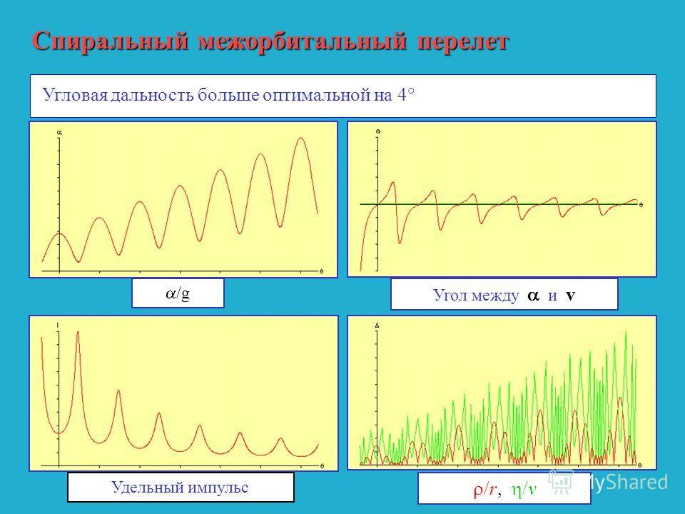 Спиральный межорбитальный перелет Угловая дальность больше оптимальной на 4° /g Удельный импульс Угол между и v /r, /v