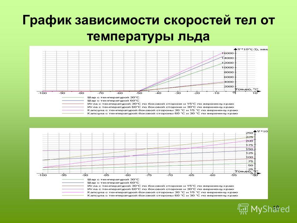 10 График зависимости скоростей тел от температуры льда