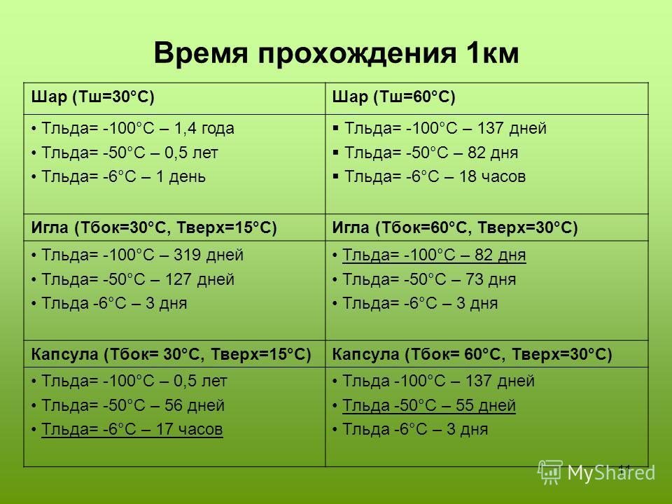 11 Время прохождения 1км Шар (Тш=30°С)Шар (Тш=60°С) Тльда= -100°С – 1,4 года Тльда= -50°С – 0,5 лет Тльда= -6°С – 1 день Тльда= -100°С – 137 дней Тльда= -50°С – 82 дня Тльда= -6°С – 18 часов Игла (Тбок=30°С, Тверх=15°С)Игла (Тбок=60°С, Тверх=30°С) Тл